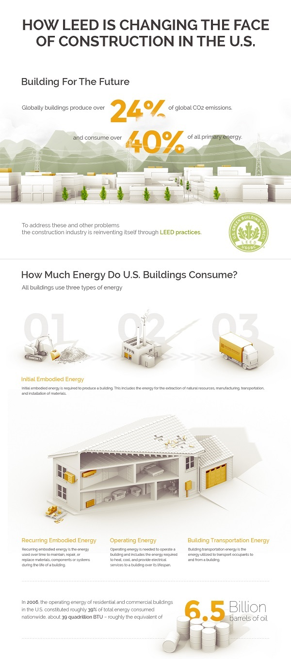 leed construction infographic