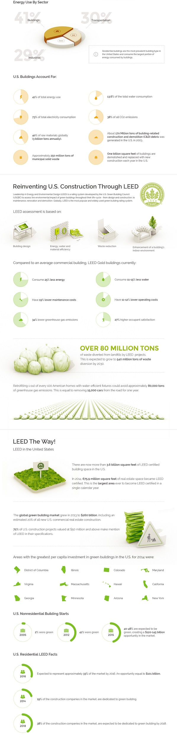 leed construction infographic2jpg
